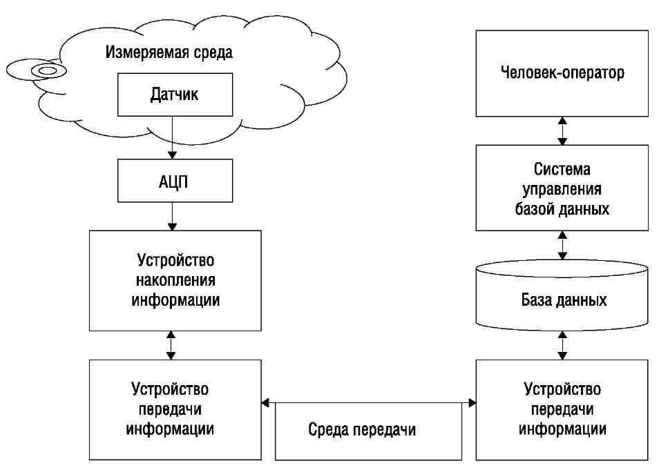 Общая структура цифровой системы сбора, передачи, хранения данных
