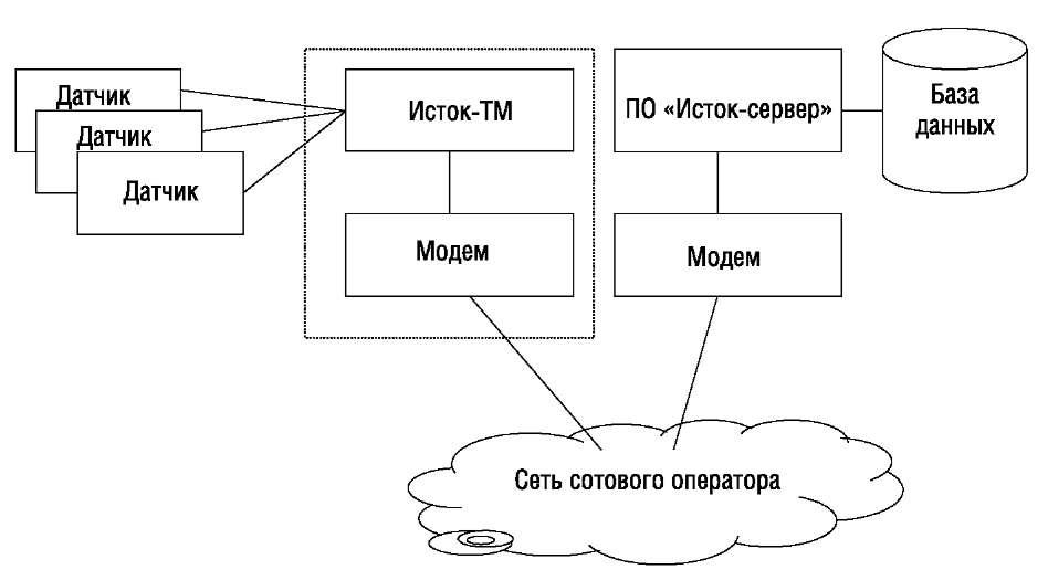 Структура первого варианта системы мониторинга
