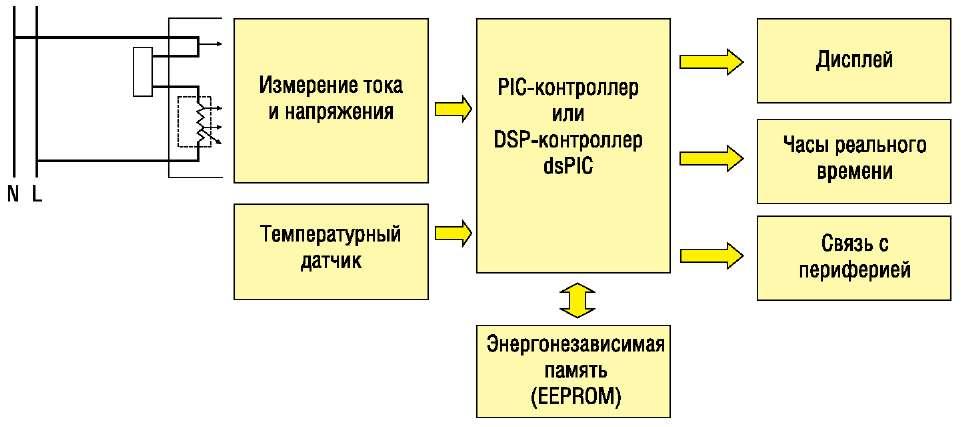 Обобщенная схема счетчиков электроэнергии