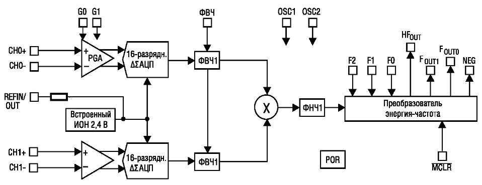 Структурная схема MCP3905A/L/06A