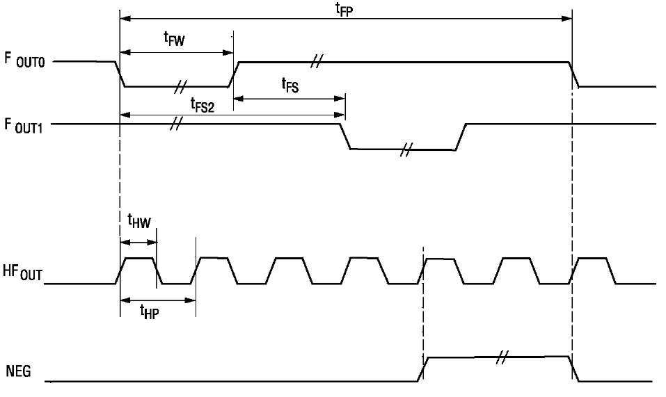 Диаграмма низкочастотного и высокочастотного выходов MCP390x
