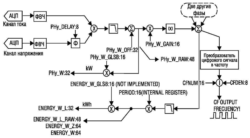 Функциональная схема 3-фазного счетчика