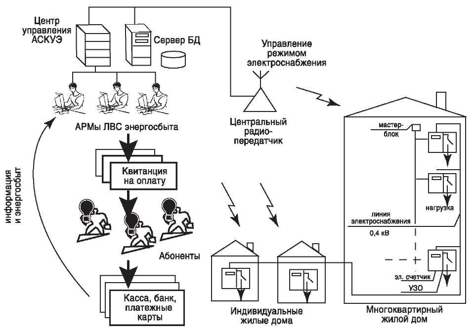 Структурно-функциональная схема АСКУЭ