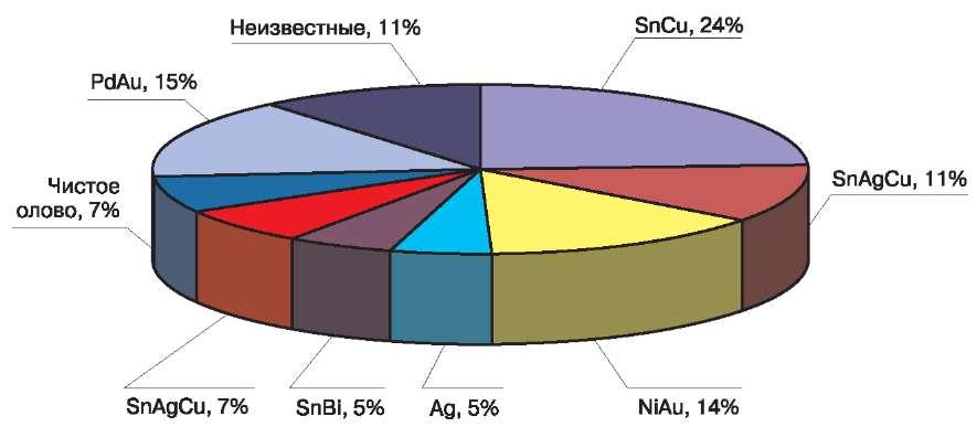 Разнообразие покрытий компонентов под пайку