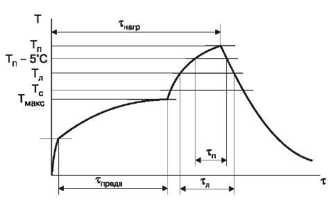 Стандартная конфигурация температурного профиля пайки оплавлением