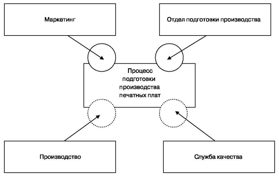 Схема взаимодействия отделов предприятия на этапе подготовки производства ПП