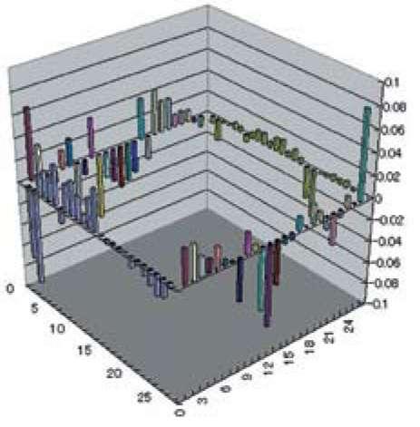 Распределение отклонения выводов ИМС