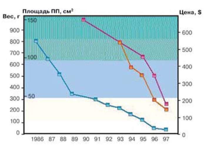 Эволюция сотовых телефонов