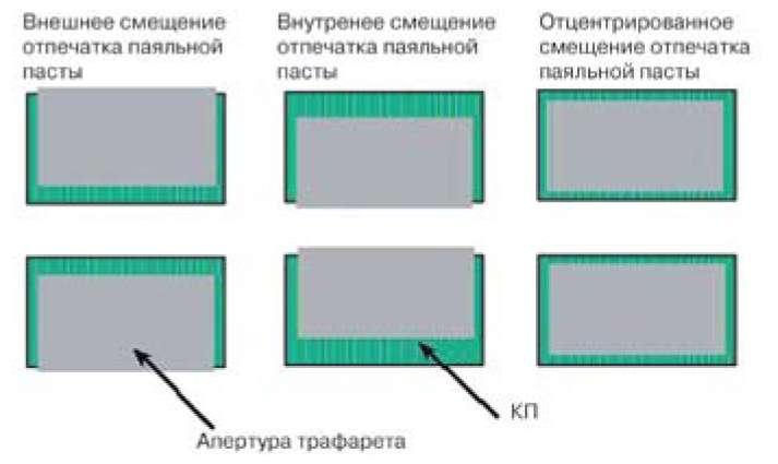 Расположение апертур трафарета по отношению к КП