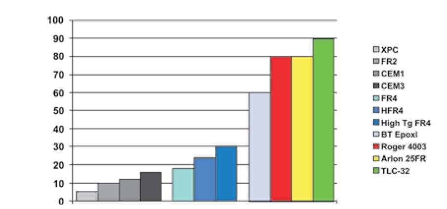 Стоимость различных материалов печатных плат