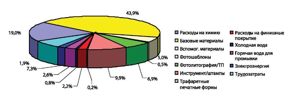 Распределение затрат для ДПП-3