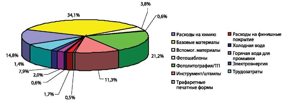 Распределение затрат для ДПП-5