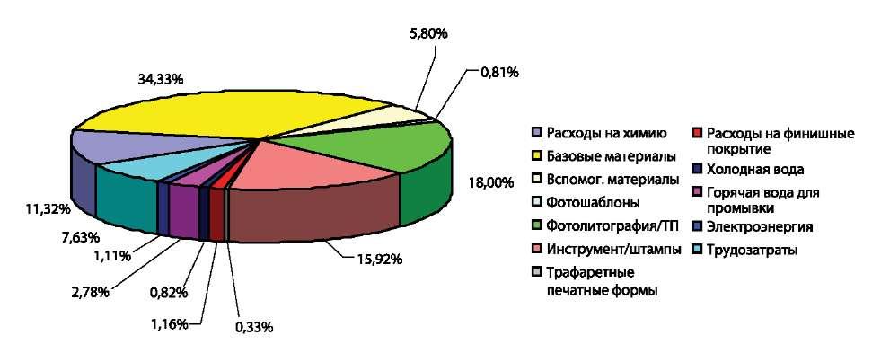 Распределение затрат для МПП-3