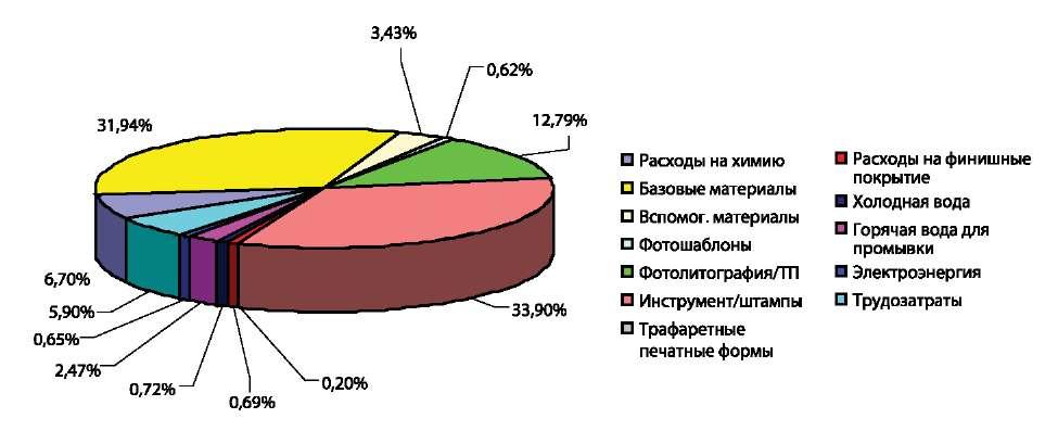 Распределение затрат для МПП-5