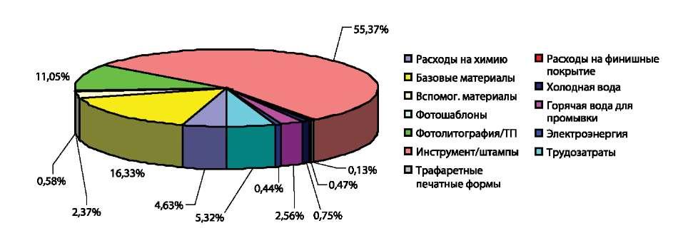 Распределение затрат для МПП-5Н