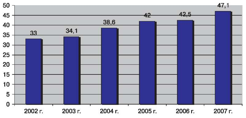 Производство печатных плат в мире, млрд. долл.