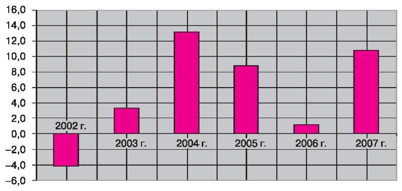 Изменения производства печатных плат, в %