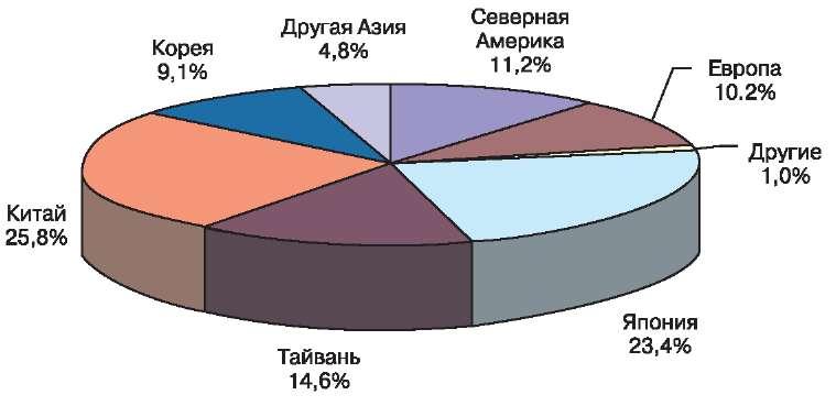 Деление производителей печатных плат по регионам