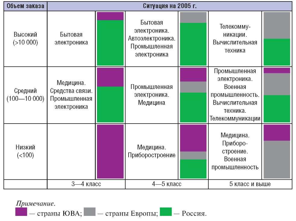 Распределение размещения заказов на производство ПП в России