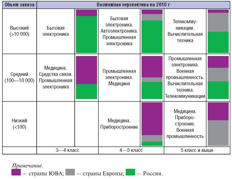 Распределение размещения заказов на производство ПП в России в перспективе