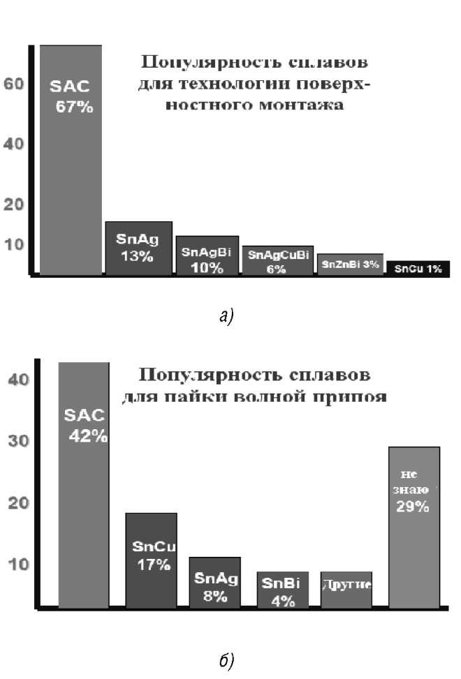 Сравнительная характеристика популярности сплавов