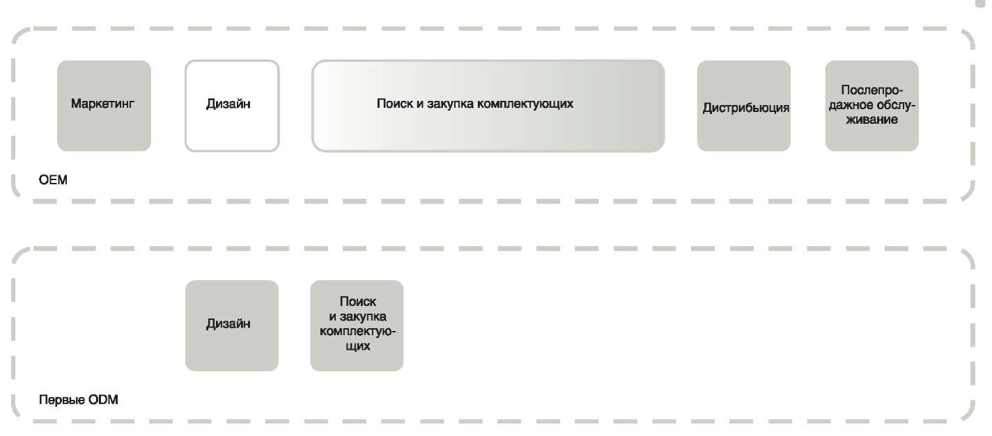 Ниша ODM-производителей