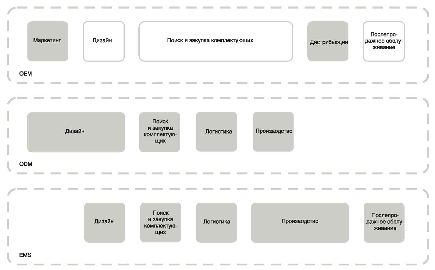 Зоны ответственности ОЕМ-, ODM- и EMS-компаний