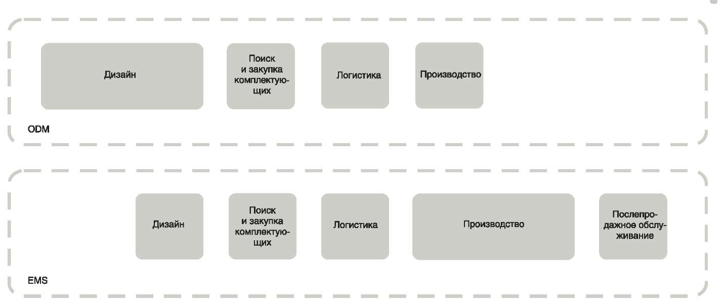 Перспективы развития EMS-компании