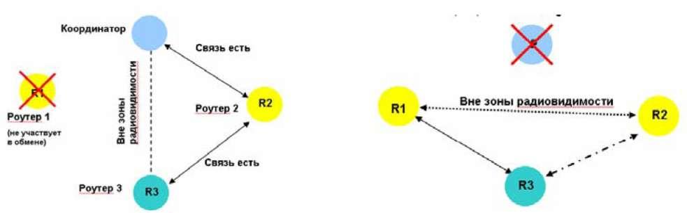 Передача пакетов через промежуточный роутер и режим самовосстановления сети