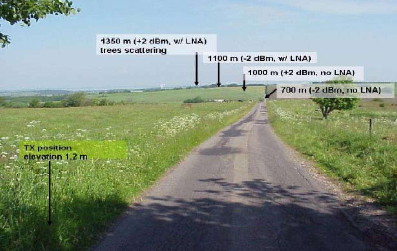 Результаты измерений дальности на открытой местности